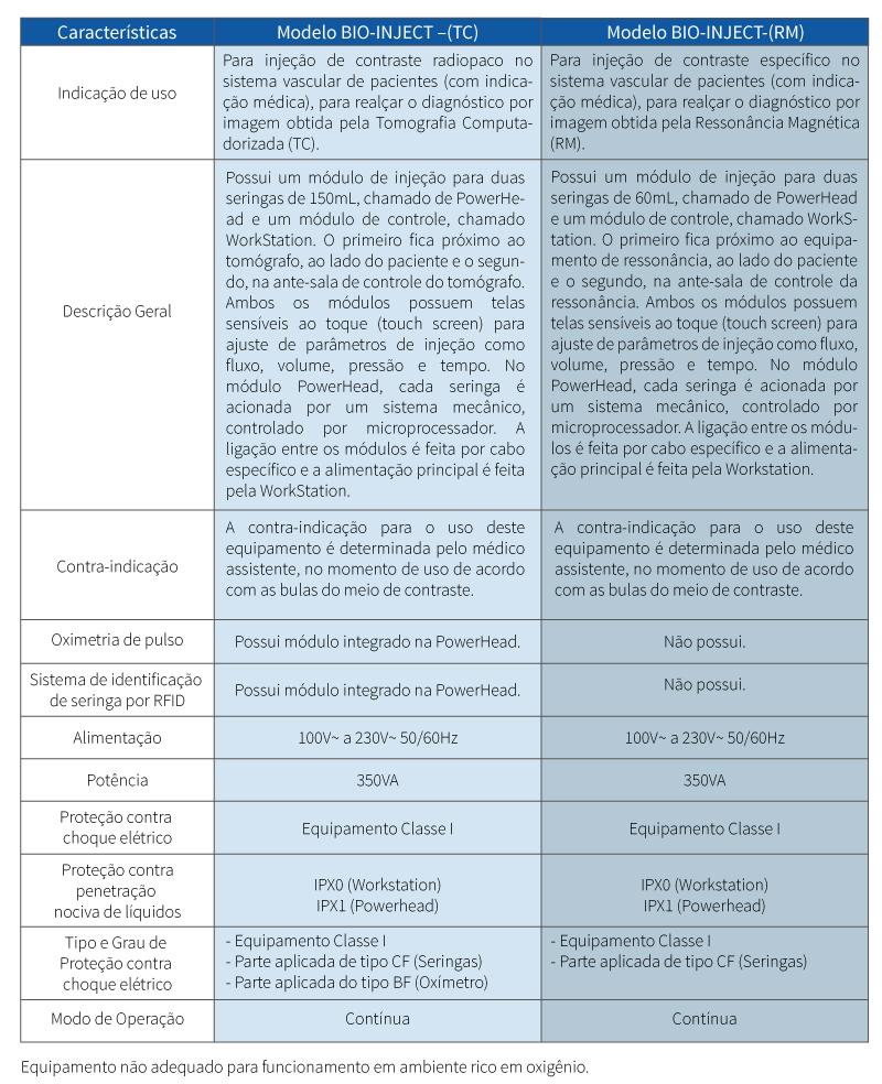 Modelos: BIO-INJECT –(TC) / BIO-INJECT-(RM)